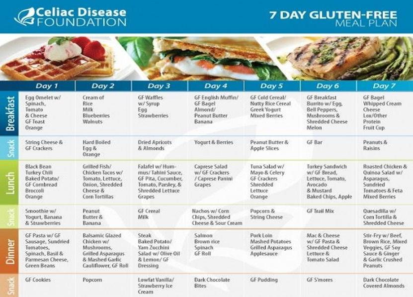 7 Day Gluten Free Meal Plan